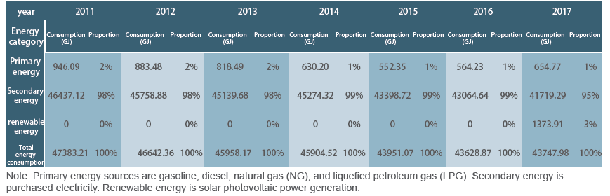 Table 5-1 Energy consumption table of Hungkuang from 2011 to 2017