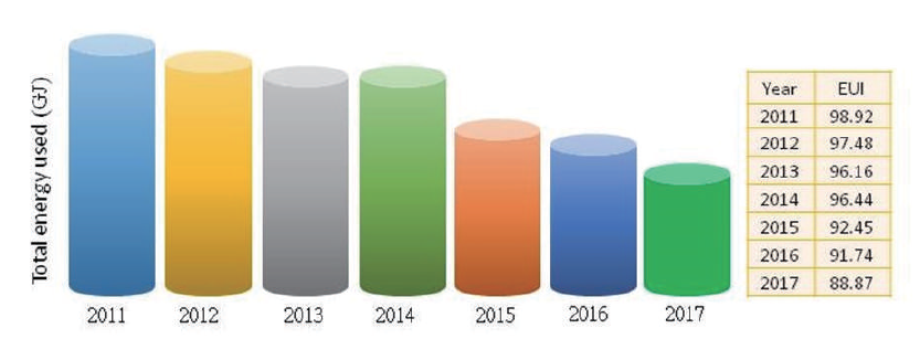 Fig. 5-2 2011-2017 Trends of electricity consumption