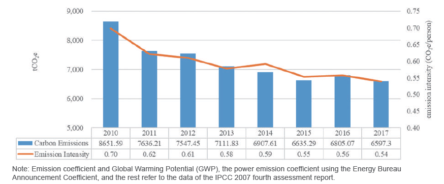 Fig. 5-3 2010-2017 Trends of Greenhouse Gas Emissions