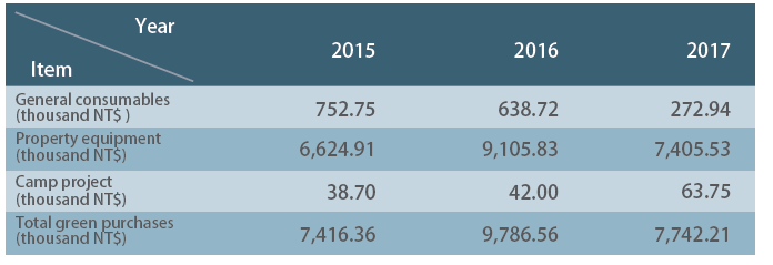 Table 5-2 2015-2017 Amount of Green Procurement