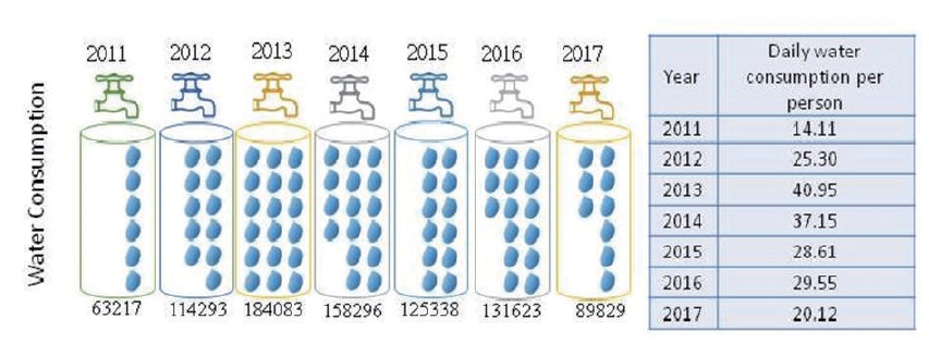 Fig. 5-7 2011-2017 Trends in tap water consumption