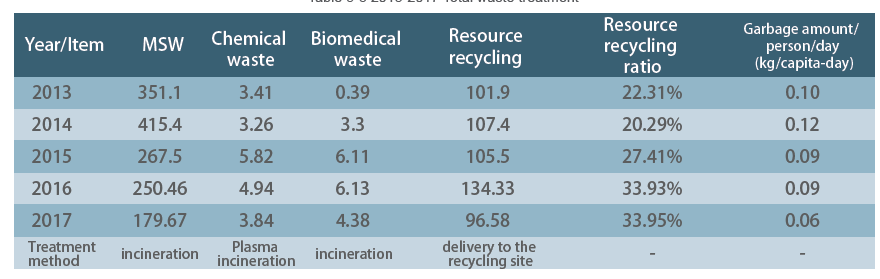 Table 5-3 2013-2017 Total waste treatment