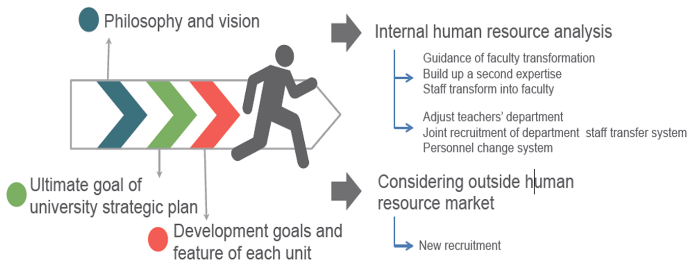 Fig. 6-1 Human Resource System