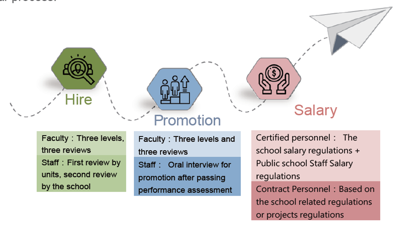 Fig. 6-2 Two-track Faculty & Staff recruitment System
