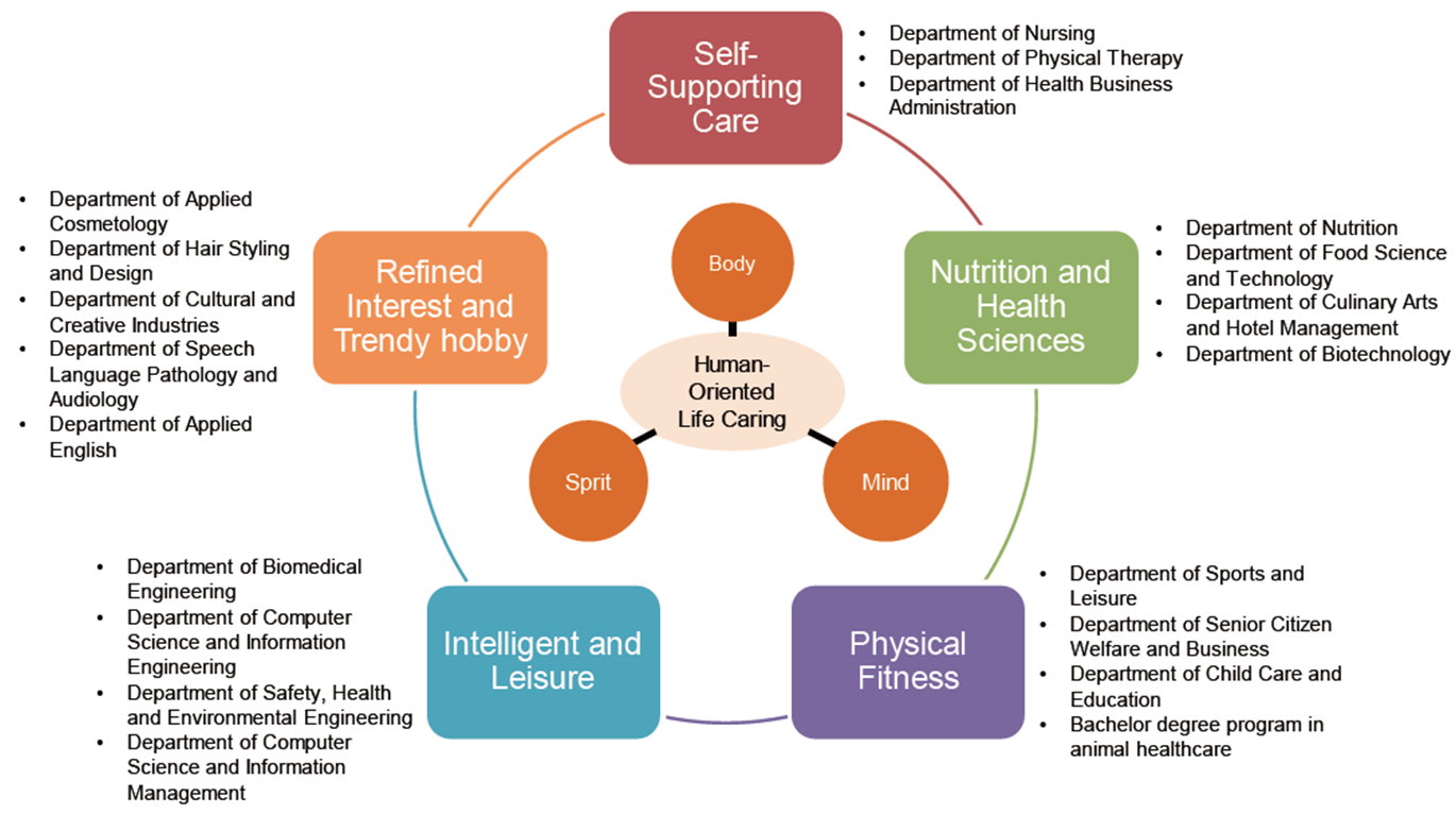 Fig. 7-8 Illustration of active aging and lifestyles of health and sustainability concept.