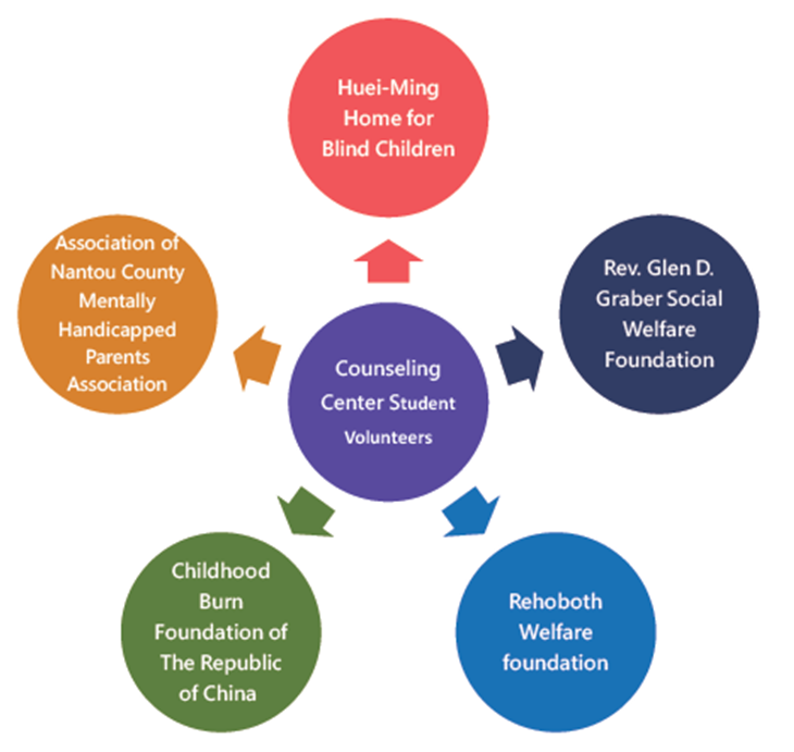 Fig. 7-14 Five organizations served by the Counseling Center Student Volunteers