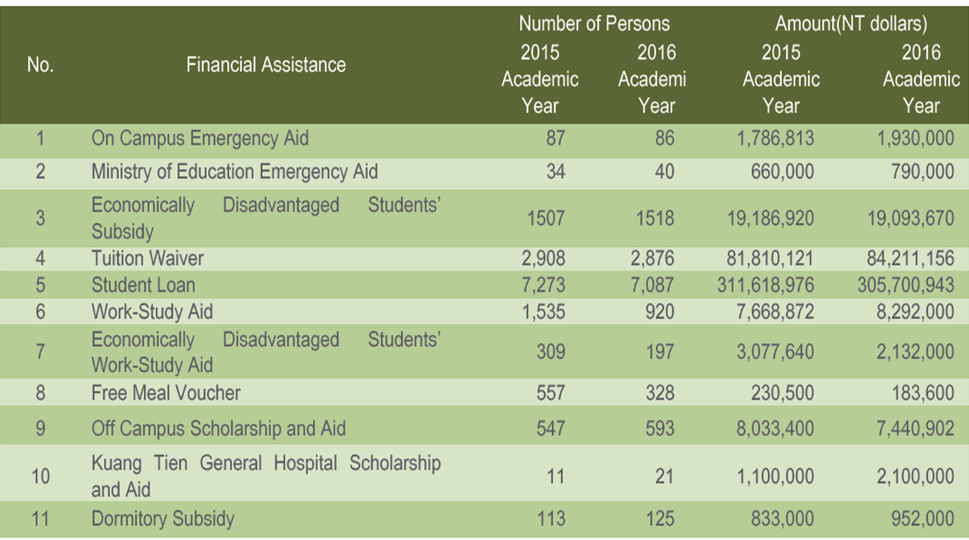 Table 8-1 2015-2016 Students Financial Assistance Statistics