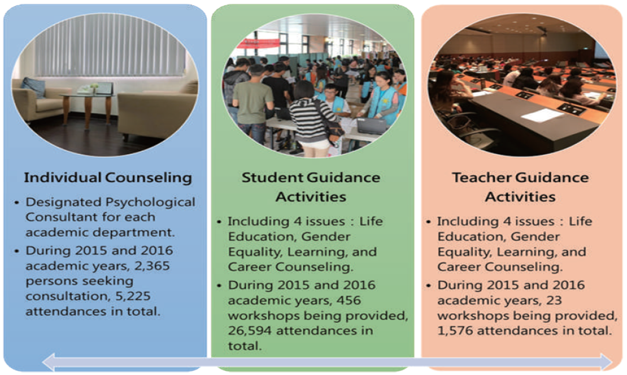 Fig. 8-8 2015-2016 Counseling and Guidance Activities