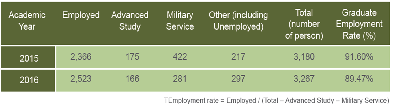 Table 8-2 2015~2016Graduate Employment Rate